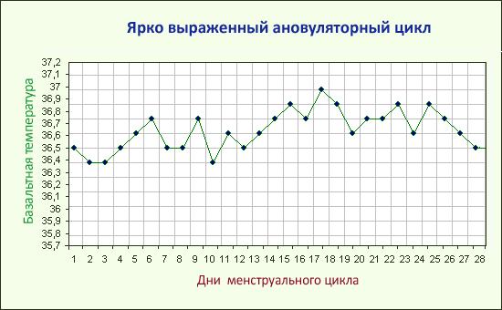 Расшифровка графика изменений ...: galiay.ru/шаблон-графика-базальной...