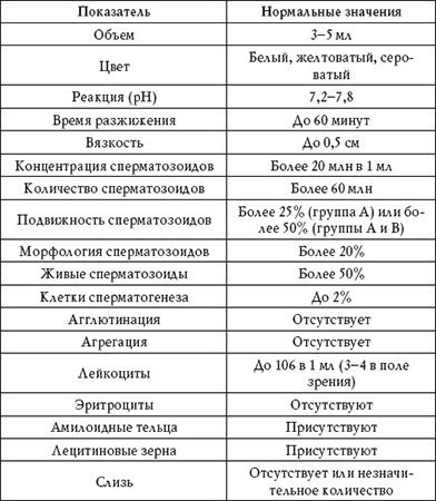 Количество сперматозоидов в эякуляте 106 5 млн