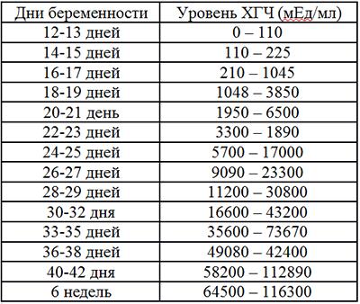Анализ крови на хгч москва Справка КЭК Шаболовская